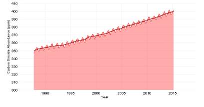 CO2 in Atmosphere, 1985-2015