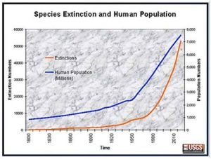 Species Extinction and Human Population_USGS_1451324_650954518277931_1616731734_n