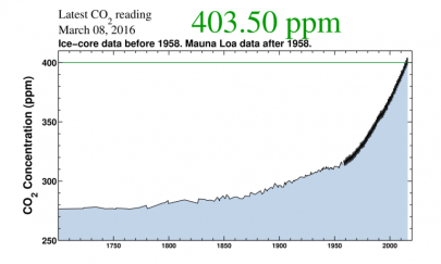 co2_Ice-core.and.Manaloa_to.403ppm_Scripts.Inst.800k_zoom-768x461