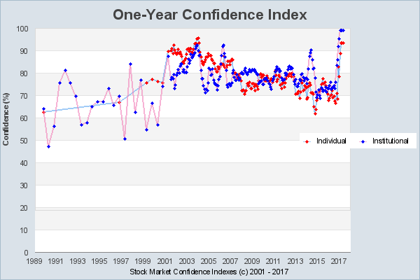 Schiller one-year investor confidence index