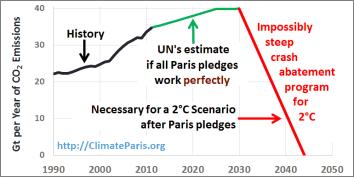 COP-21-Paris-Climate-Conference-Summit co2 chart