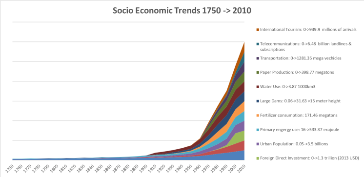 Anthropocene-GreatAccelerationSocioEconomicTrends-1750-2010